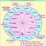 calendrier année liturgique juif en correspondance avec les mois civils
